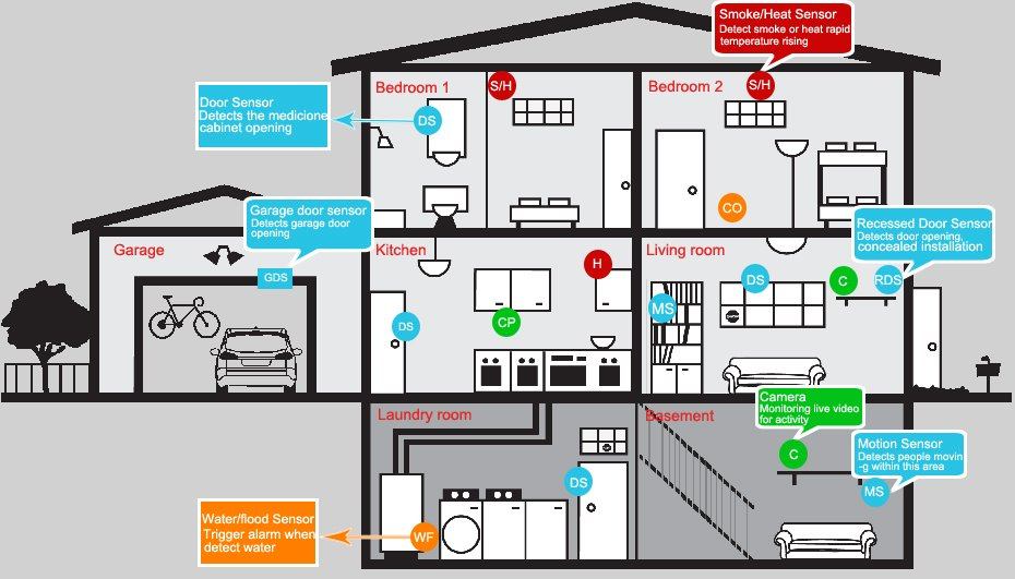 Home security monitoring fire alarm systems in westchester ny residential security system diagram homesecuritysysteminstallationdiagram asfbconference2016 Choice Image